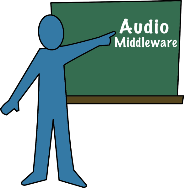 An illustration for a discussion of game audio middleware, from the article by Winifred Phillips (award-winning video game composer)