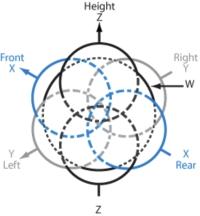 A visual representation of B-Format