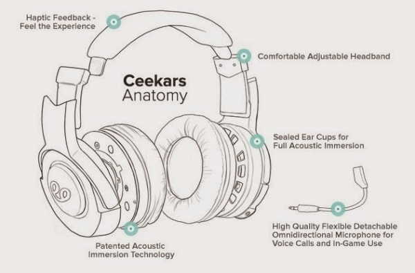 Illustration of the Ceekars headphone design, from game composer Winifred Phillips' article on headphones designed for Virtual Reality
