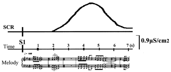 Illustration of a correlation described in an article from Neuroscience Letters (from the article by video game music composer Winifred Phillips).