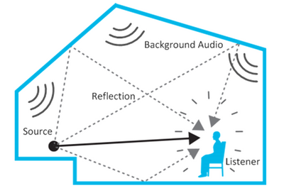 In this article for video game composers, Winifred Phillips discusses the new audio capabilities of the recently released 3DSP SDK for the famous HTC Vive headset for Virtual Reality.